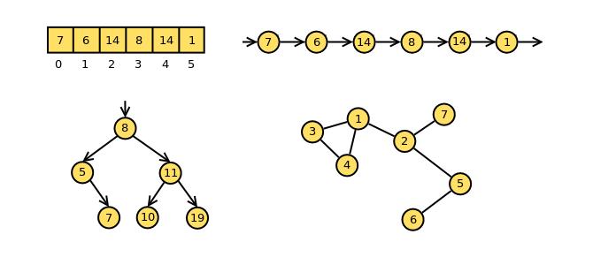 Tietorakenteet Ja Algoritmit